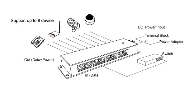 Alfa Apoe08g 8 Port Passive Gigabit Poe Injector Panel 12